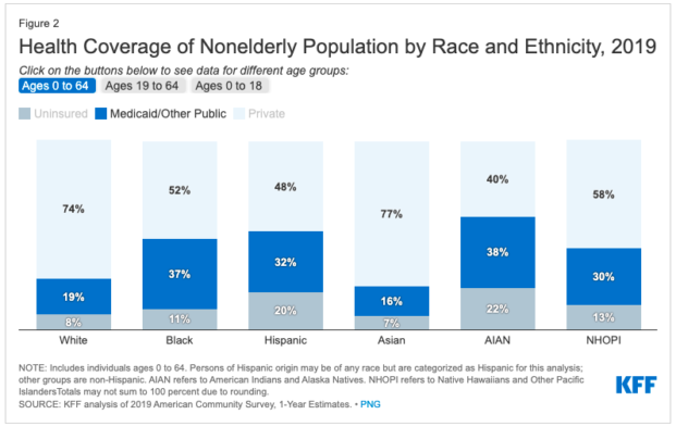 health coverage bar chart for non elderly by race and ethnicity 2019
