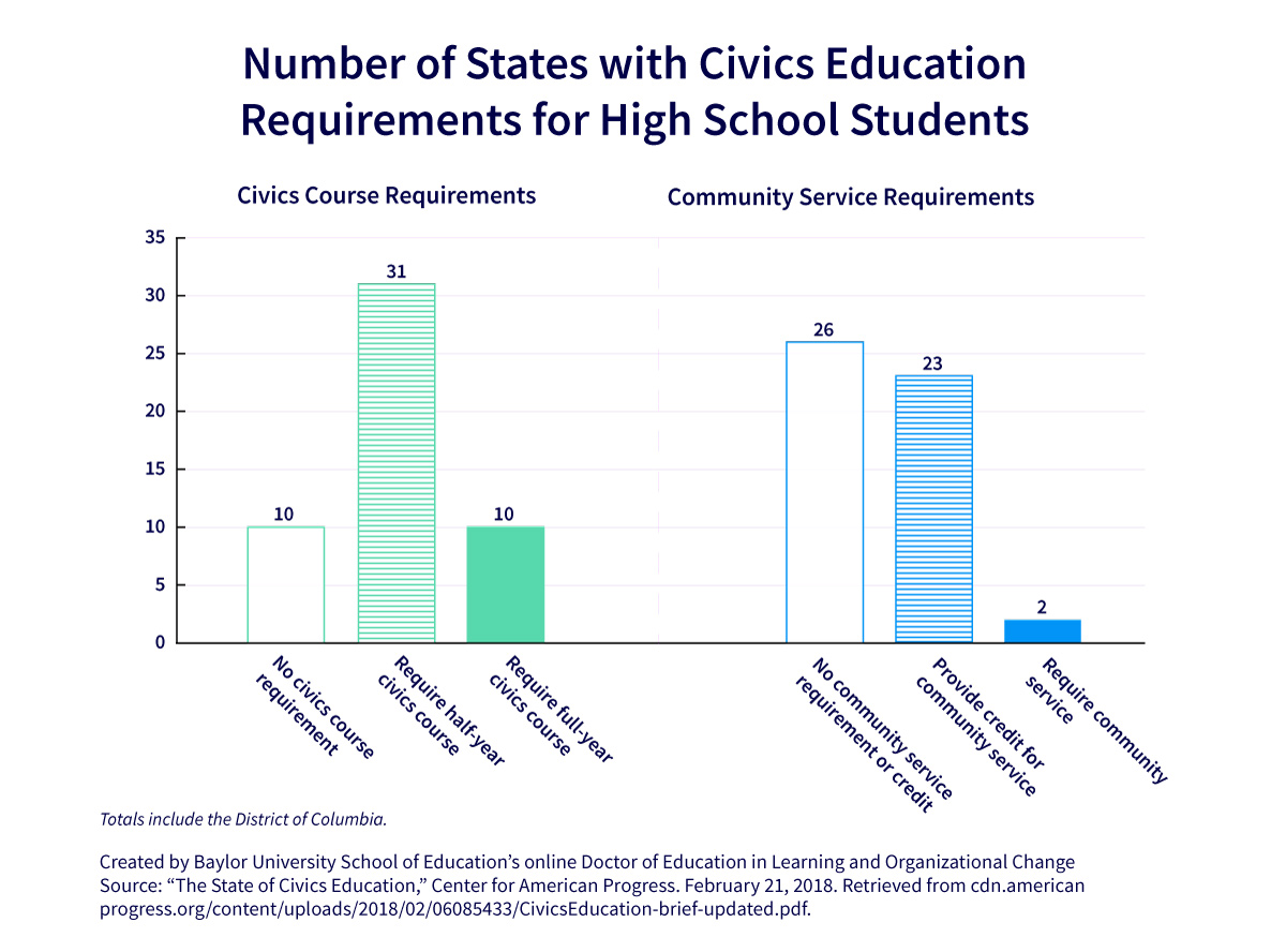 Civics education requirement graph