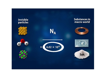Main picture of Amount of Substance and Its Unit, Mole: Connecting the Invisible Micro World to the Observable Macro World