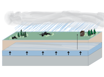 Main picture of A DIY Groundwater Model