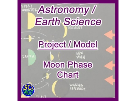 Main picture of Moon Phase Chart Model - Astronomy / Earth Science - The Moon