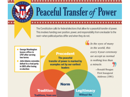 Main picture of Peaceful Transfer of Power Infographic
