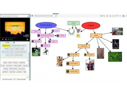 Main picture of Making Connections with the Olympics and Concept Mapping