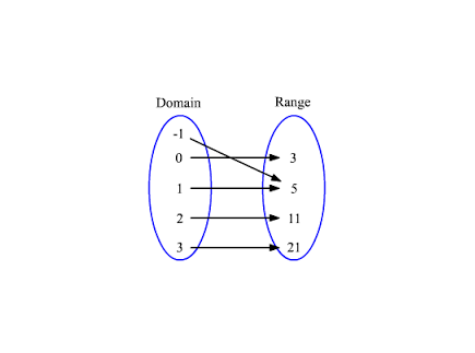 Main picture of Domain and Range of a function