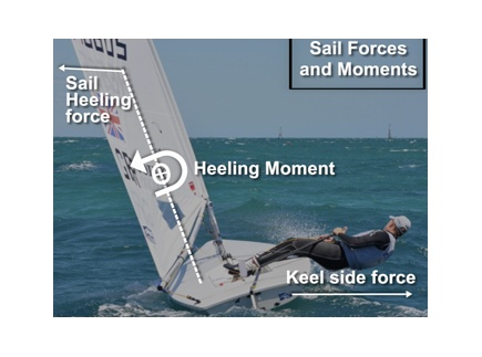 Main picture of An Introduction to the Physics of Sailing