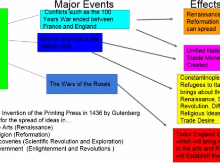 Changes in Europe flow chart (How did we get from the middle ages to the modern era?)