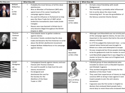 Key individuals in the abolition of slavery in Great Britain