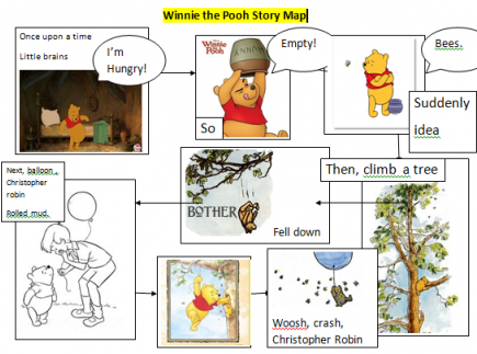Pie corbett story map array writing lesson plans winnie the pooh story map share my lesson rh sharemylesson com fandeluxe Gallery