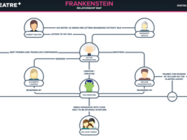 Relationship Map - Frankenstein