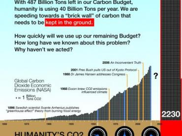 Calculating Our Carbon Budget