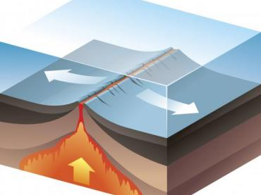 Seafloor Spreading and Subduction - Legends of Learning