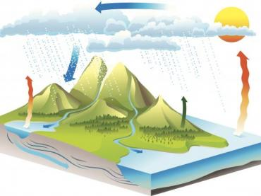 The Water Cycle - Legends of Learning