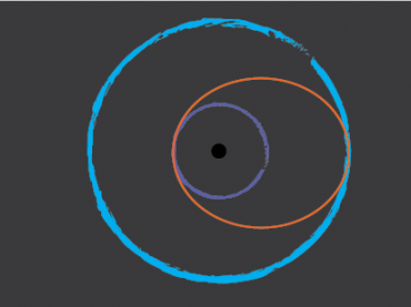 Graphic of two overlapping orbits