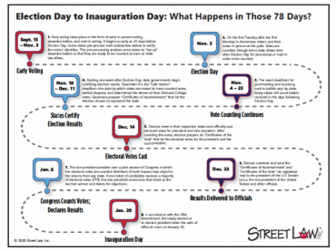 Election Day to Inauguration Day: What Happens in Those 78 Days?