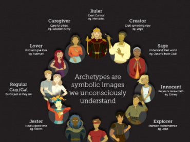 Archetypes Yesterday and Today Hyperdoc Choice Board Research Project Template