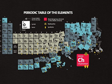Elements 'R Us - Chemistry Poster Project
