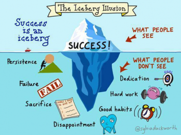 FAIL FORWARD Hyperdoc template for teaching good learning characteristics like persistence to succeed, growth mindset, and resilience in the face of adversity