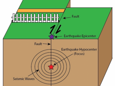 Earthquake Triangulation
