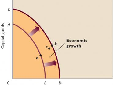 Central Problems of the Economy and PPC