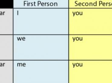 Playlist: Shifts in Pronoun Numbers and Person (L.6.1)