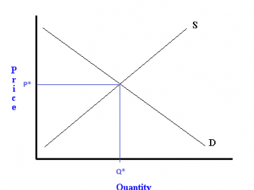Law of Supply and Demand