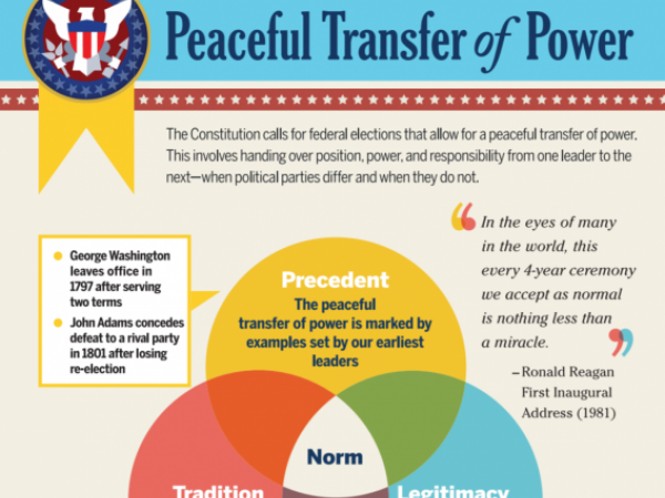 Peaceful Transfer of Power Infographic