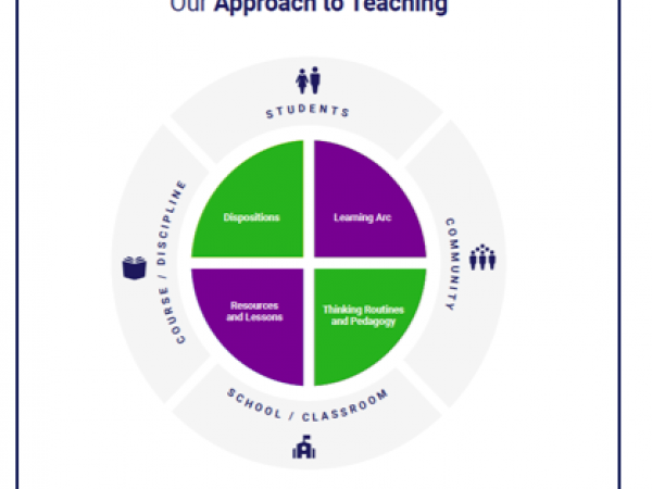 The Re-Imagining Migration Guide to Creating Curriculum