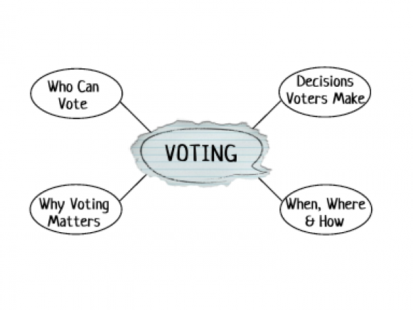 diagram voting