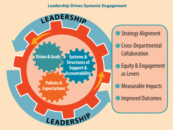 Leadership Drives Systemic Engagement: Leadership = Vision & Goals; Systems & Structures of Support and Accountability; Policies and Expectations. Involves strategy alignment, cross-departmental collaboration, equity and engagement as levers, measurable impacts, and improved outcomes