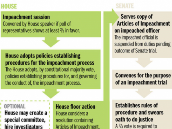 How Does Impeachment Affect Civic Participation?