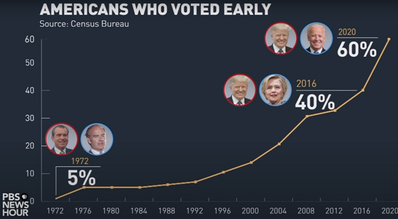 early voter turnout and elections